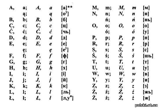 Фонетика. Польський алфавіт - Alfabet polski